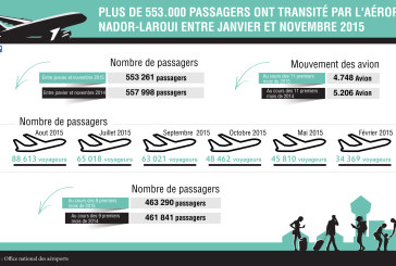 Plus de 553.000 passagers ont transité par l'aéroport Nador-Laroui entre janvier et novembre 2015