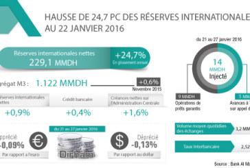 Hausse de 24,7 pc des réserves internationales au 22 janvier 2016 (BAM)
