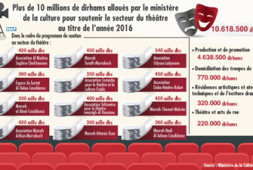 Plus de 10 millions de dirhams alloués par le ministère de la culture pour soutenir le secteur du théâtre