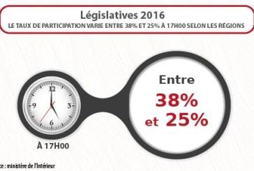 Législatives 2016 : le taux de participation varie entre 38 % et 25 % à 17H00 selon les régions