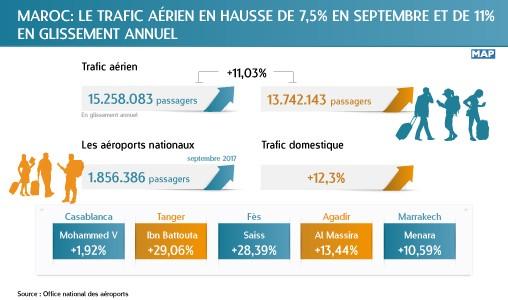 Maroc: le trafic aérien en hausse de 7,5% en septembre et de 11% en glissement annuel