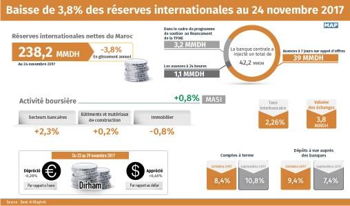Baisse de 3,8% des réserves internationales au 24 novembre 2017