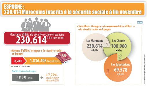 Plus de 230 mille Marocains inscrits à la sécurité sociale espagnole à fin novembre