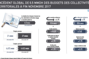 Excédent global de 6,5 MMDH des budgets des collectivités territoriales à fin novembre 2017