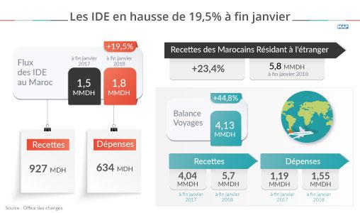 Les IDE en hausse de 19,5% à fin janvier
