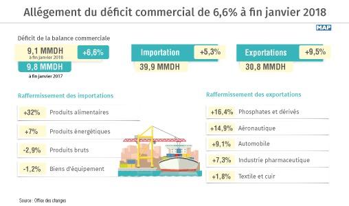 Allégement du déficit commercial de 6,6% à fin janvier