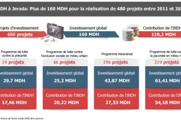 INDH à Jerada: Plus de 160 MDH pour la réalisation de 480 projets entre 2011 et 2017