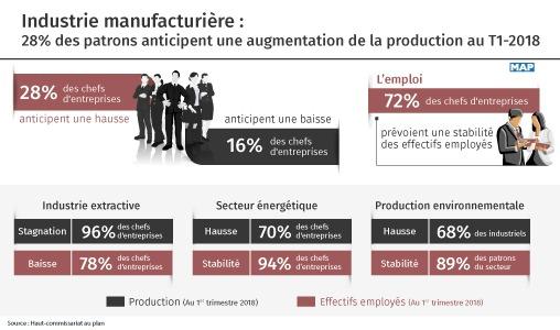 Industrie manufacturière: 28% des patrons anticipent une augmentation de la production au T1-2018