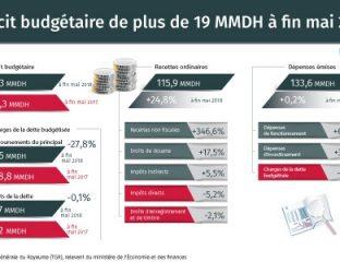 Déficit budgétaire de plus de 19 MMDH à fin mai 2018