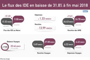 Le flux des IDE en baisse de 31,8% à fin mai 2018