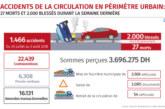 Accidents de la circulation: 27 morts et 2.000 blessés en périmètre urbain lors de la semaine écoulée