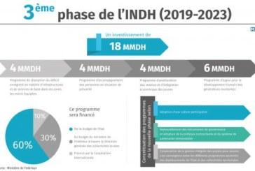 La 3ème phase de l'INDH vise essentiellement à consacrer les valeurs de justice sociale et de dignité