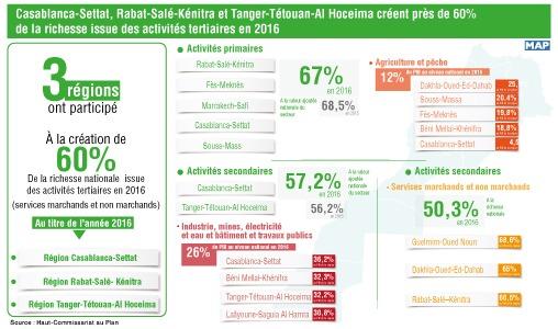 Casablanca-Settat, Rabat-Salé-Kénitra et Tanger-Tétouan-Al Hoceima créent près de 60% de la richesse issue des activités tertiaires en 2016