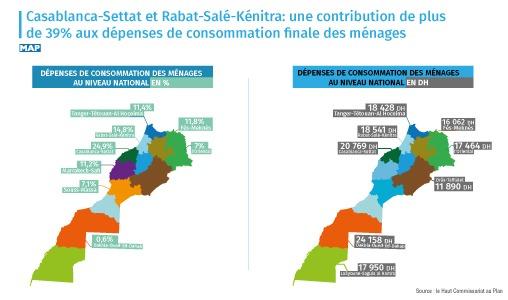 Casablanca-Settat et Rabat-Salé-Kénitra: une contribution de plus de 39% aux dépenses de consommation finale des ménages