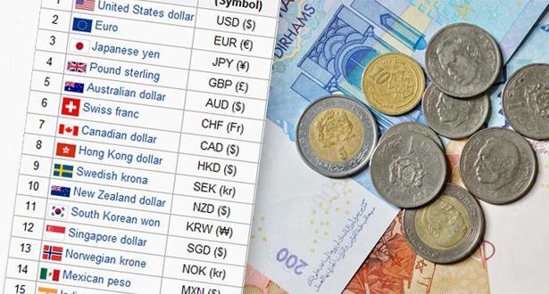 Cours de change des devises étrangères contre le dirham