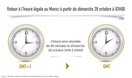 Retour à l'heure légale au Maroc à partir du dimanche 28 octobre à 03H00