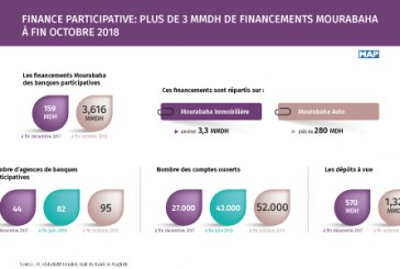 Finance participative: Plus de 3 MMDH de financements Mourabaha à fin octobre 2018