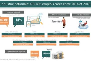 Industrie nationale: 405.496 emplois créés entre 2014 et 2018