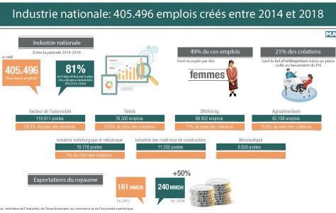 Industrie nationale