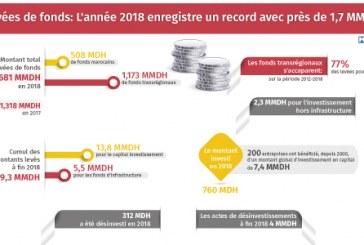 Levées de fonds: L'année 2018 enregistre un record avec près de 1,7 MMDH