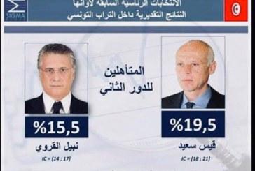 Présidentielle en Tunisie: Saied (18,4%) et Karoui (15,58%) au 2e tour