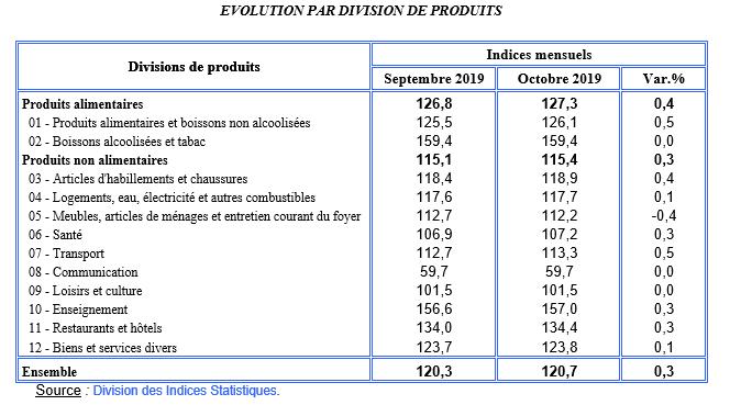 Evolution des prix à la consommation