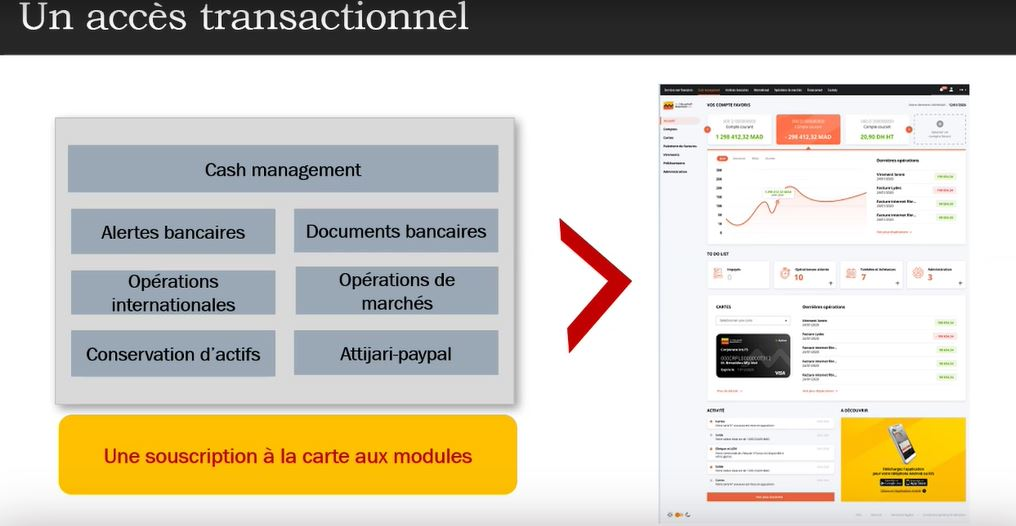 accès transactionnel